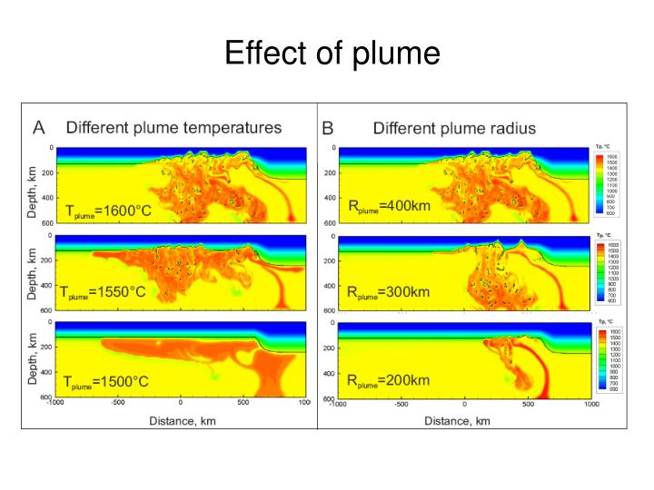Effect of plume