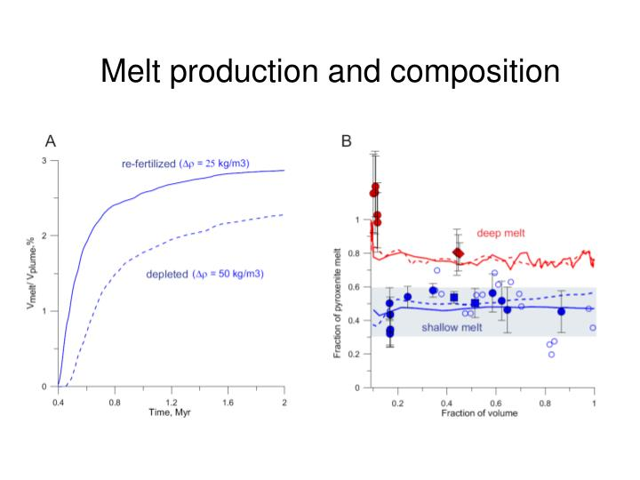 Melt production and composition