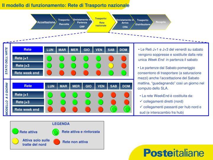Il modello di funzionamento: Rete di Trasporto nazionale