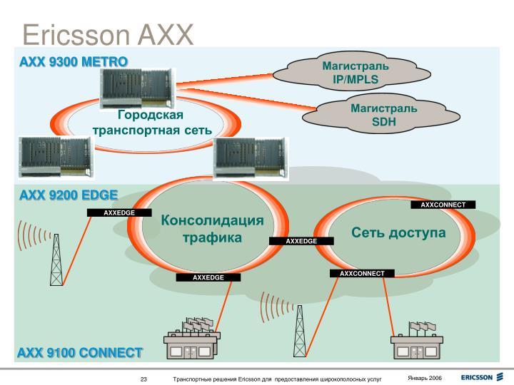 Ericsson AXX