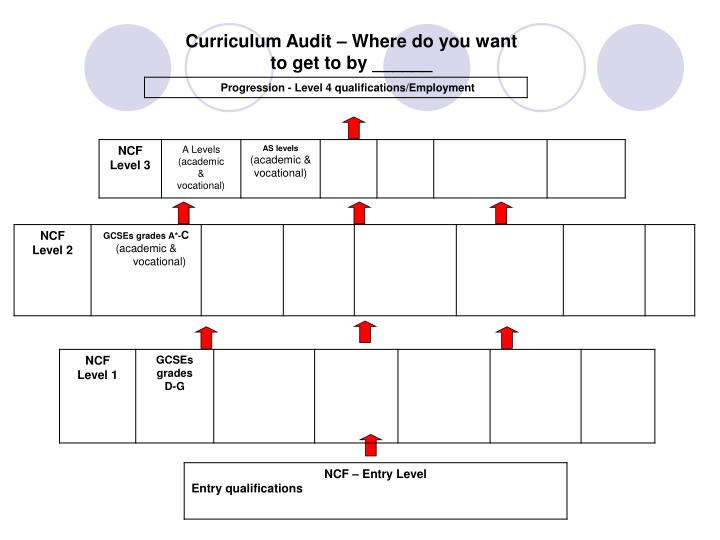 Curriculum Audit – Where do you want to get to by ______