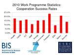 2010 work programme statistics cooperation success rates