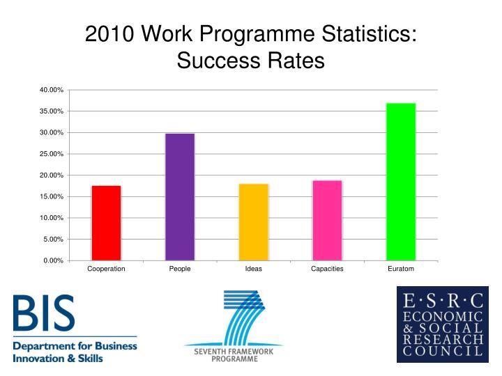 2010 Work Programme Statistics: