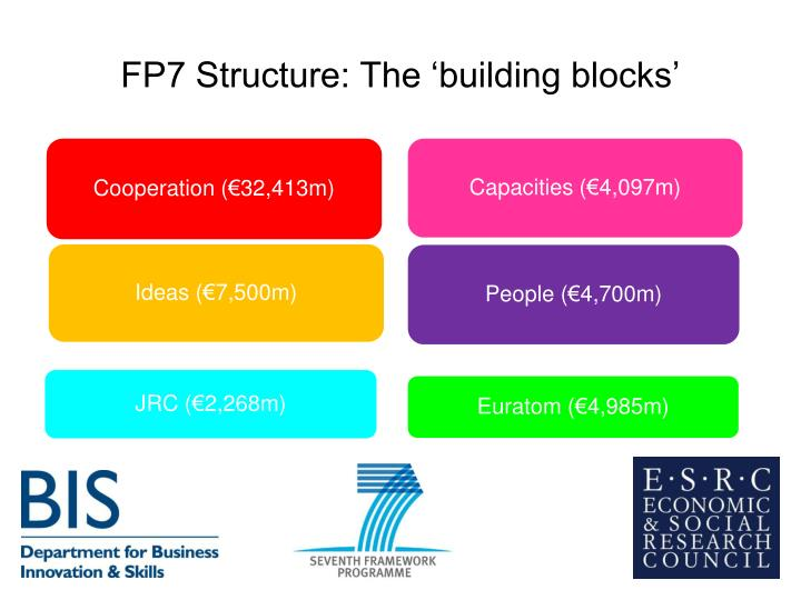Fp7 structure the building blocks