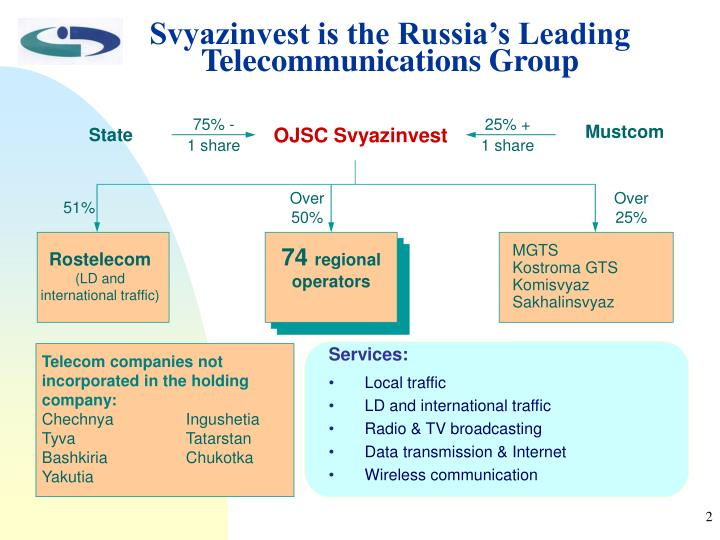 Svyazinvest is the Russia's Leading  Telecommunications Group