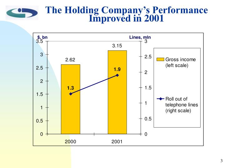 The Holding Company's Performance Improved in 2001