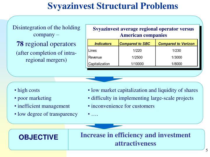 Svyazinvest Structural Problems