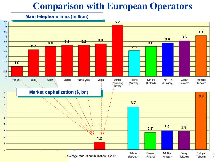Comparison with European Operators