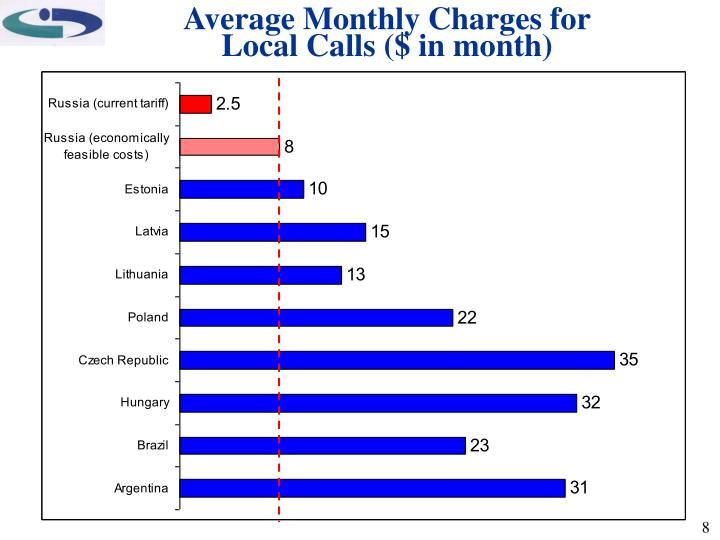 Average Monthly Charges for Local Calls ($ in month)