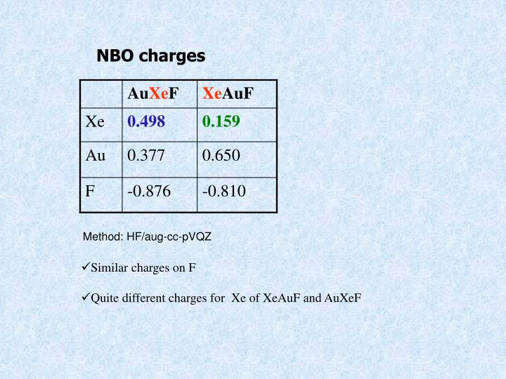 NBO charges
