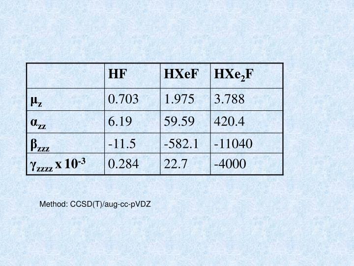Method: CCSD(T)/aug-cc-pVDZ