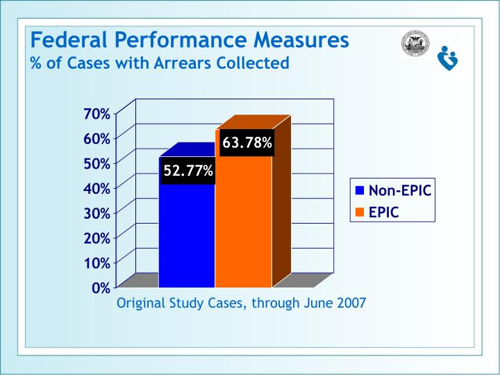 Federal Performance Measures