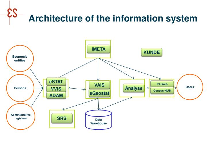 Architecture of the information system
