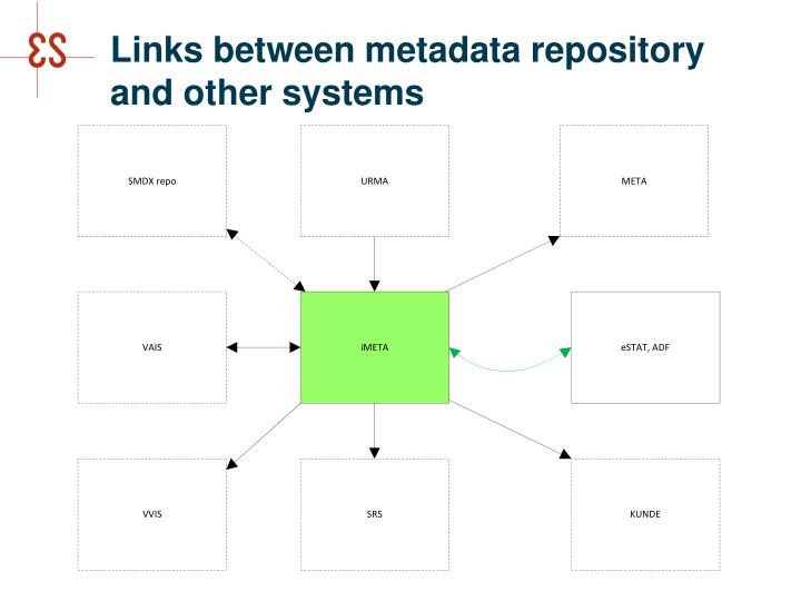 Links between metadata repository and other systems