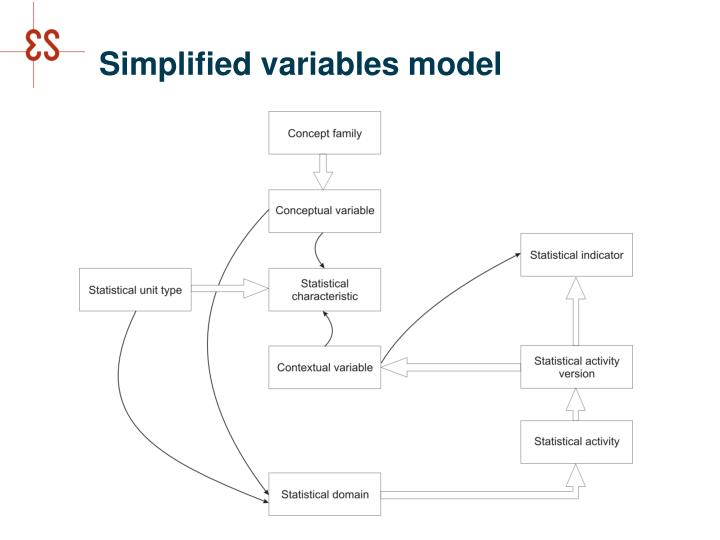Simplified variables model