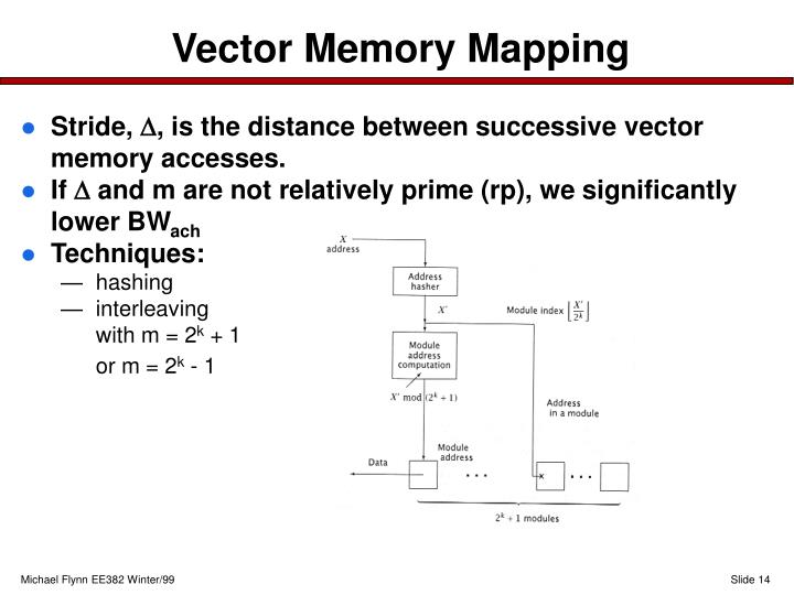 Vector Memory Mapping