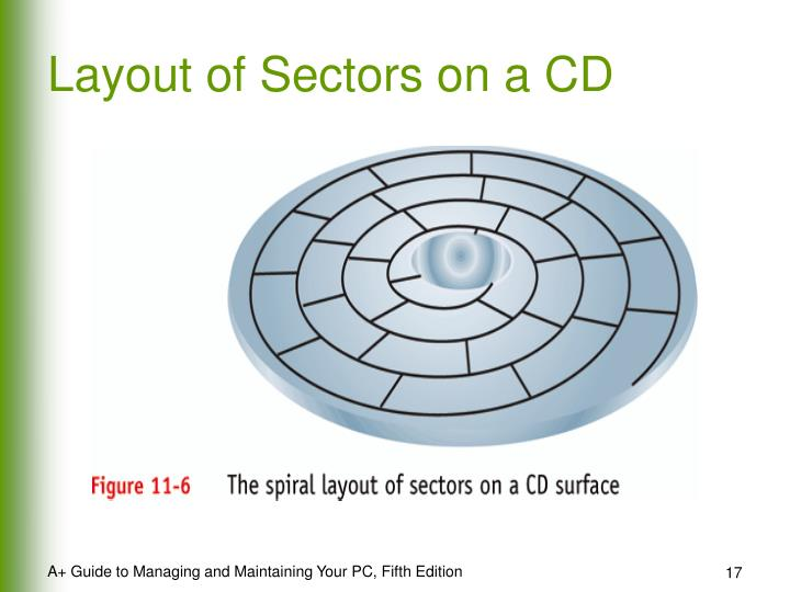 Layout of Sectors on a CD