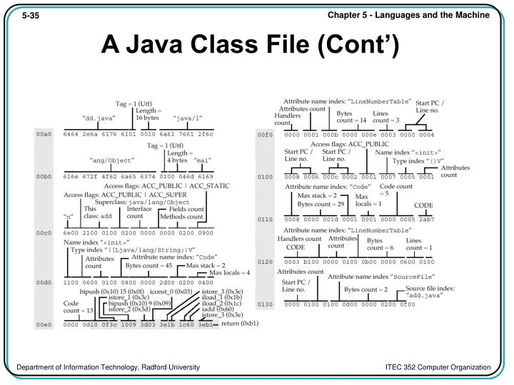 A Java Class File (Cont')