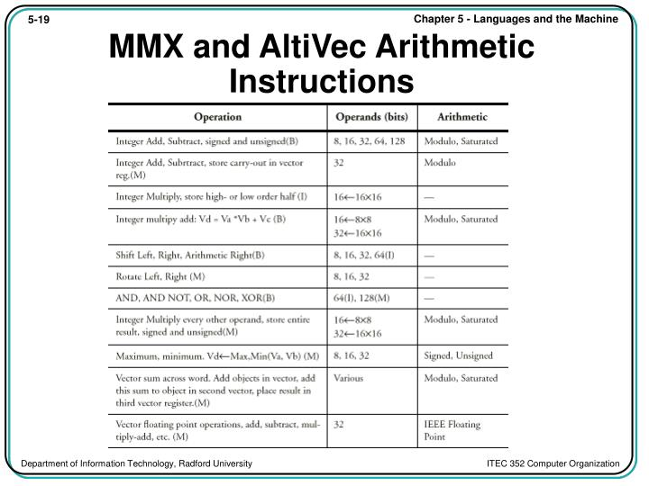 MMX and AltiVec Arithmetic