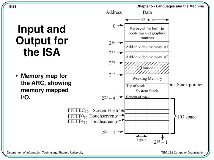 Input and Output for the ISA