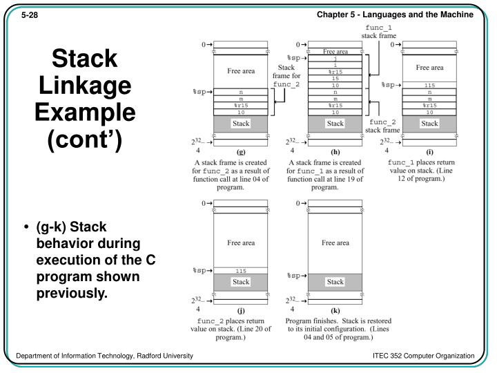 Stack Linkage Example (cont')