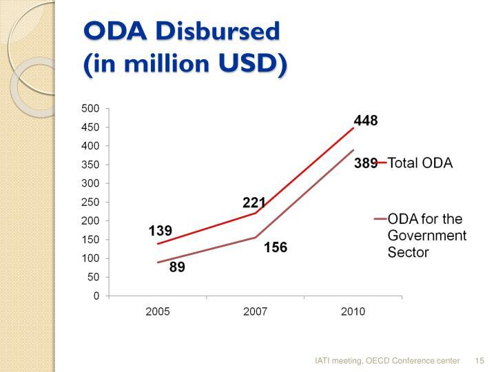 ODA Disbursed
