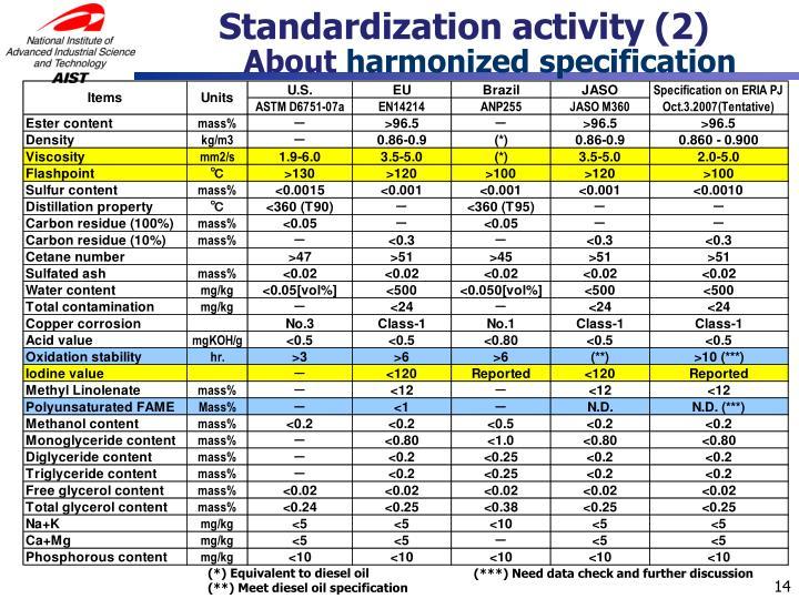 Standardization activity