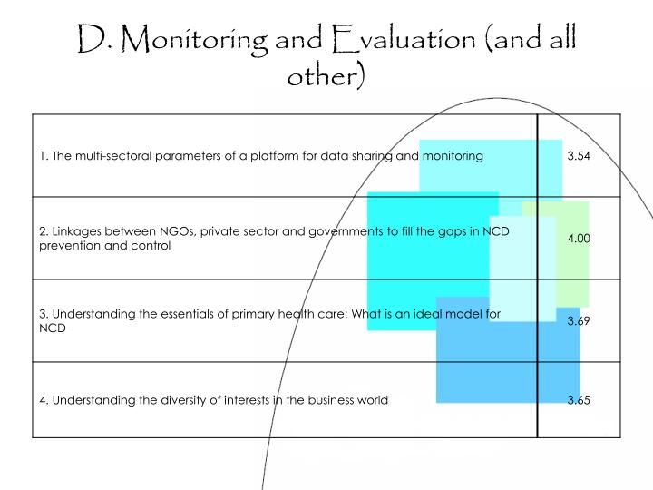D. Monitoring and Evaluation (and all other)