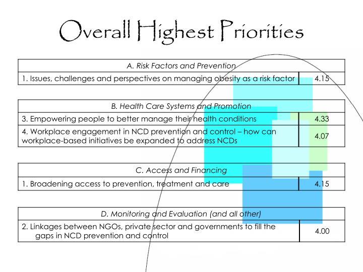 Overall Highest Priorities