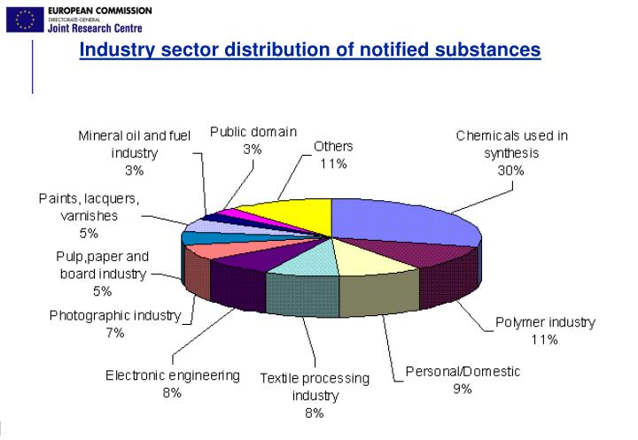 Industry sector distribution of notified substances