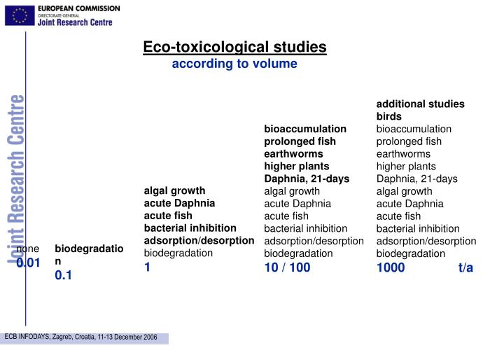 Eco-toxicological studies