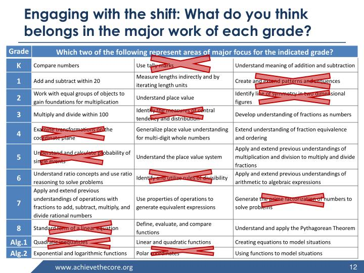 Engaging with the shift: What do you think belongs in the major work of each grade?