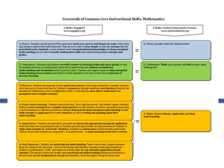 Introduction to the math shifts of the common core state standards
