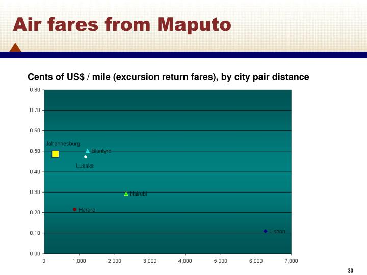 Air fares from Maputo