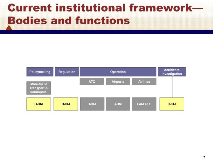Current institutional framework—Bodies and functions