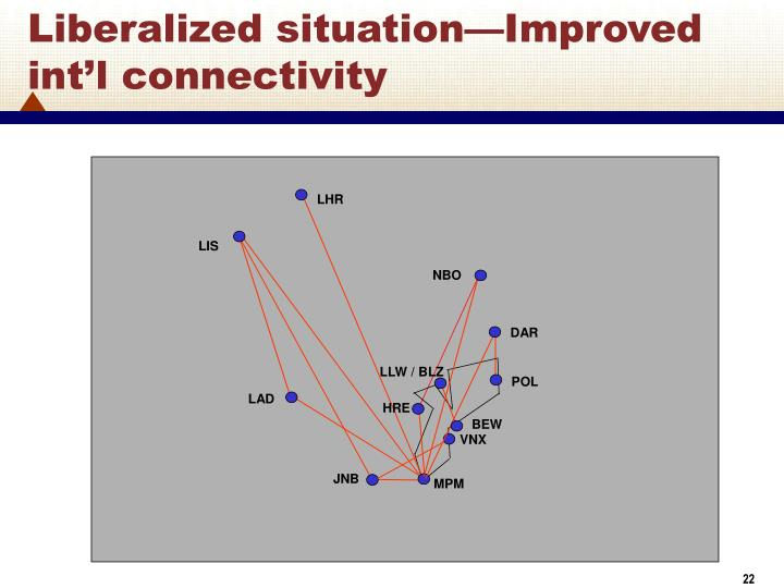 Liberalized situation—Improved int'l connectivity