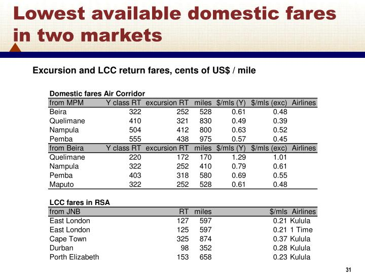 Lowest available domestic fares in two markets