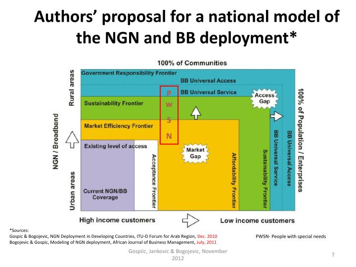 Authors' proposal for a national model of the NGN and BB deployment*