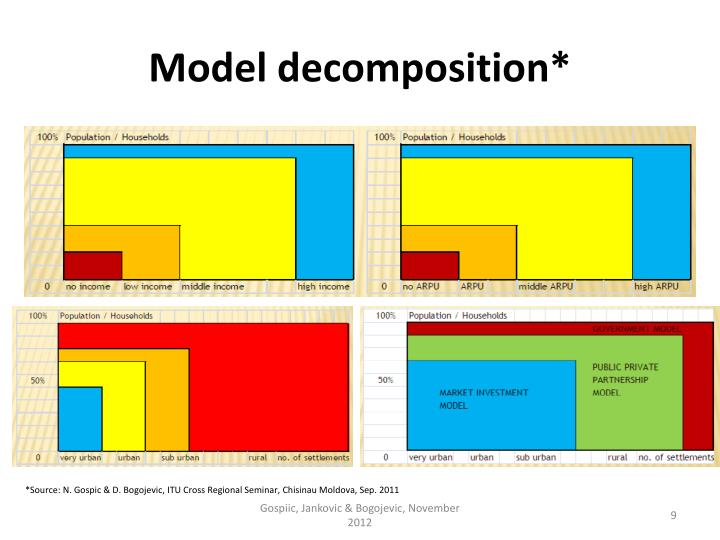 Model decomposition*