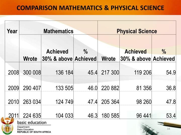 COMPARISON MATHEMATICS & PHYSICAL SCIENCE