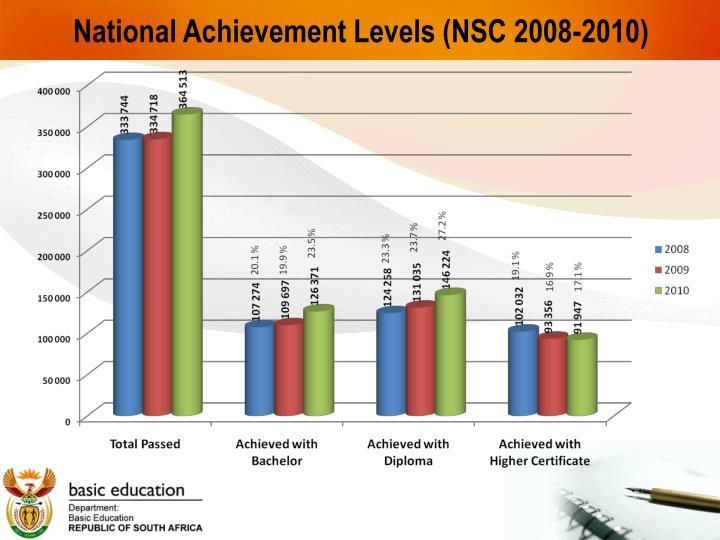 National Achievement Levels (NSC 2008-2010)