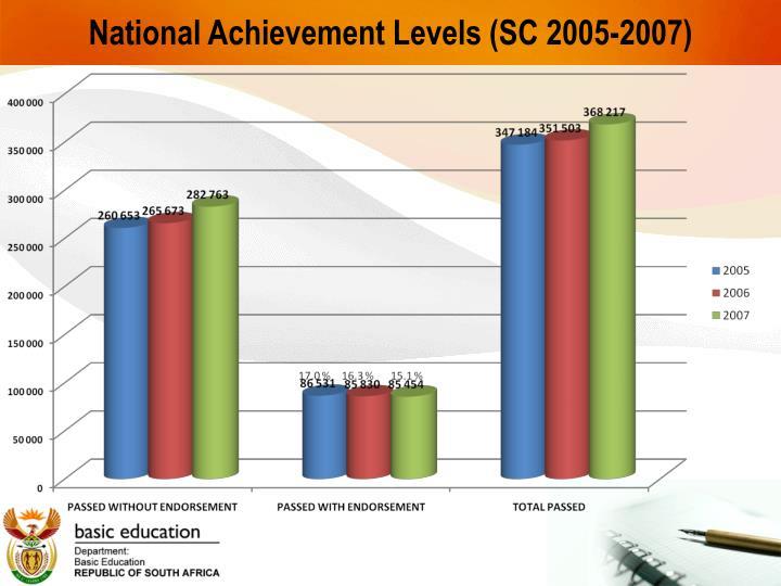 National Achievement Levels (SC 2005-2007)