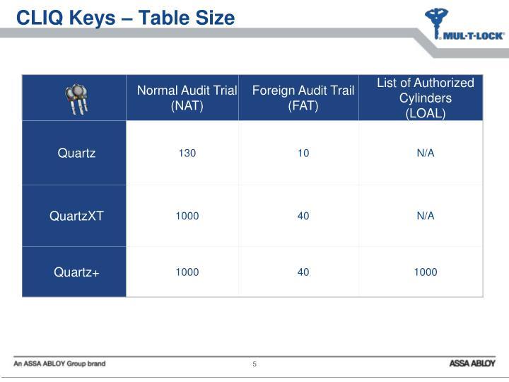 CLIQ Keys – Table Size