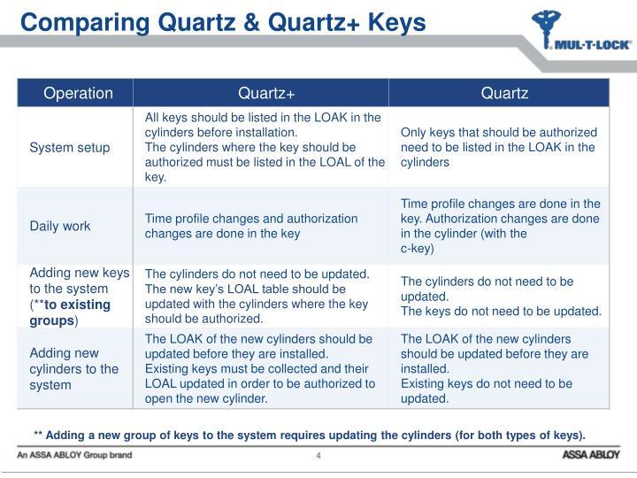 Comparing Quartz & Quartz+ Keys