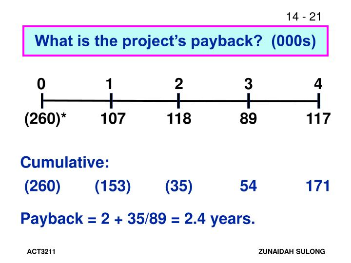What is the project's payback?  (000s)