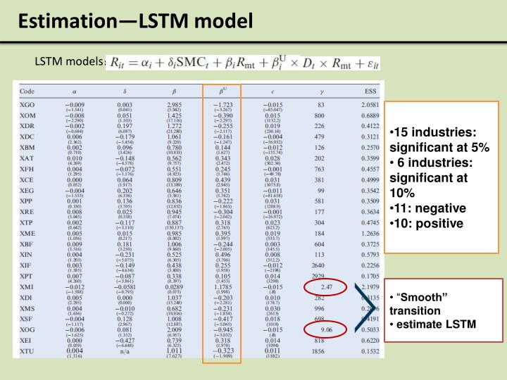 Estimation—LSTM model