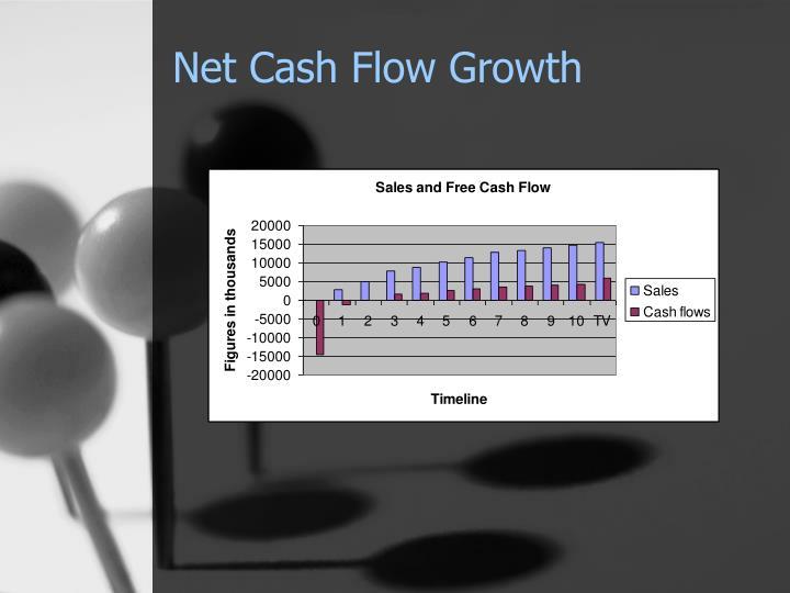Net Cash Flow Growth