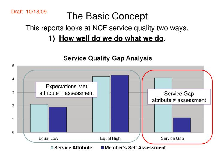 the basic concept this reports looks at ncf service quality two ways 1 how well do we do what we do