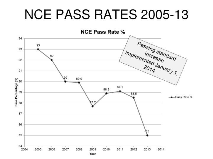NCE PASS RATES 2005-13
