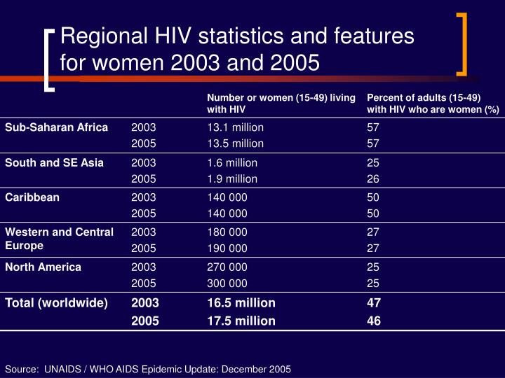 Regional HIV statistics and features for women 2003 and 2005